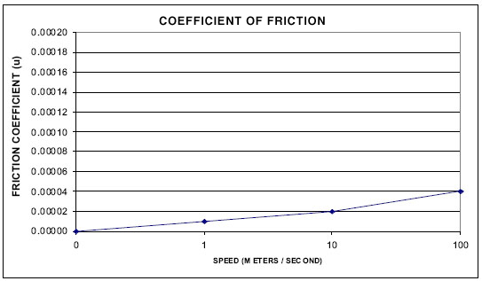 Airway Coefficient Of Friction Newway Air Bearings