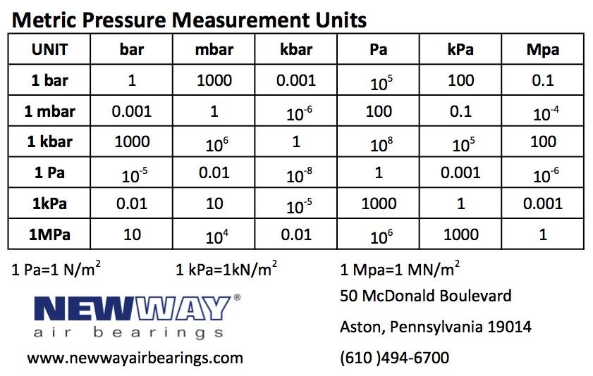 Conversions and Equivalents | NEWWAY Air bearings
