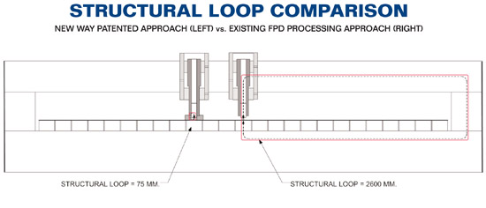 A Structural Loop Comparison between New Way's new approach, and the existing FPD Processing approach.