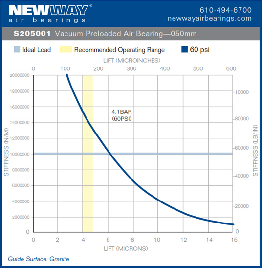 50mm vpl air bearing performance data