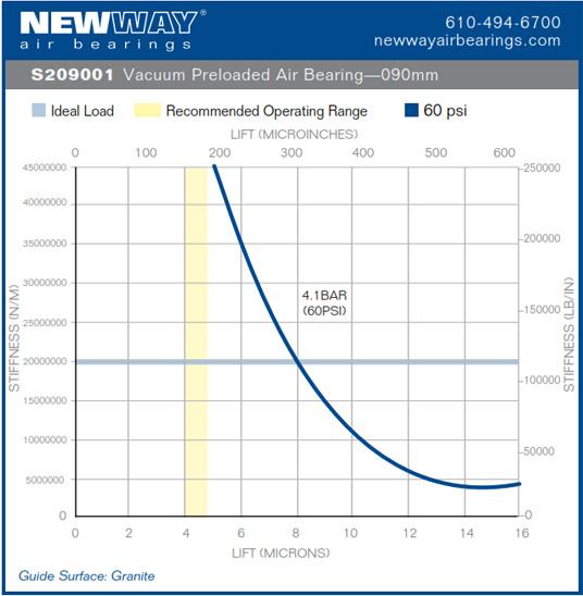 90mm vpl air bearing performance data