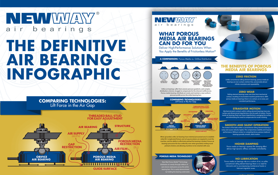 Air Bearings 101 - Infographic