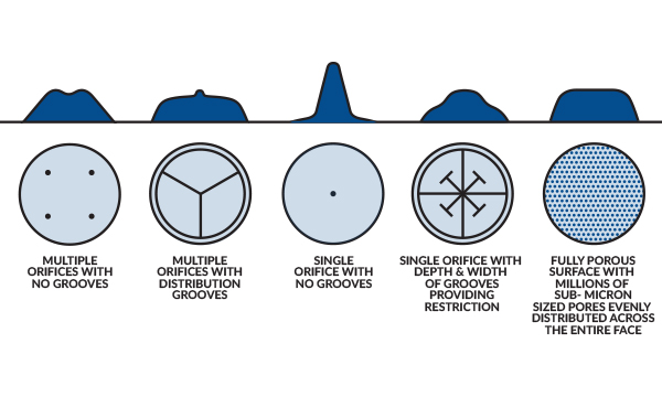 Air distribution profiles of orifice vs. air bearings.