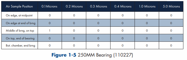 Results table displaying the number of sub-micron particles generated by a 250mm air bearing