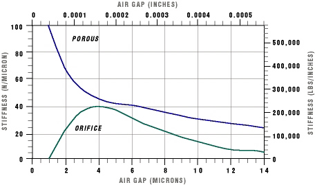 Figure One: Orifice vs Porous Media Stiffness Curves