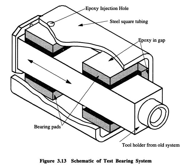 Figure Two: Test Setup