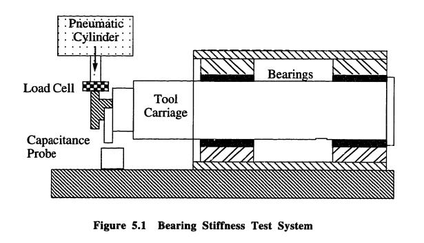 Figure Three: Static Stiffness Test Setup