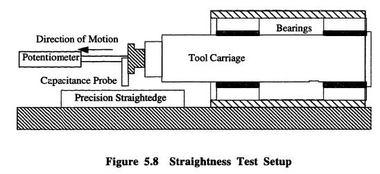 Figure Six: Straightness Testing Setup