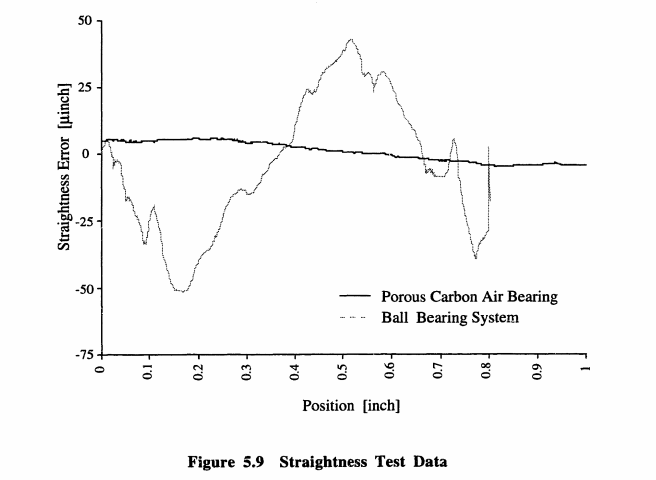 Figure Seven: Straightness Test Data