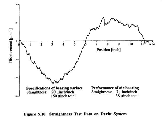 Figure Eight: Air Bearing Straightness