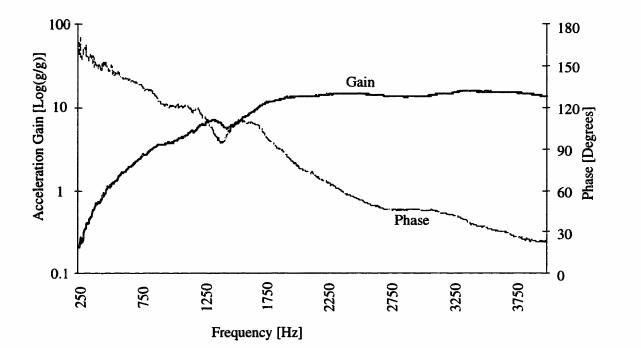 Figure Nine: Air Bearing Dynamic Response
