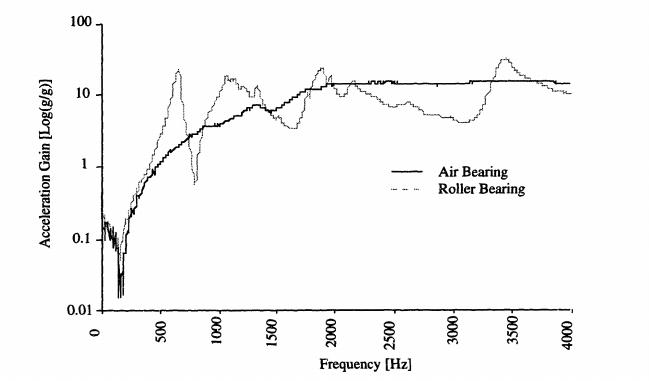 Figure Ten: Air Bearing vs. Roller Bearing Dynamic Response
