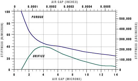 XY graph of air gap vs. stiffness comparing orifice and porous bearings.