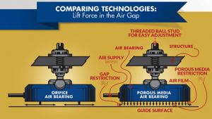 Infographic explaining the differences between ball bearings and air bearings.