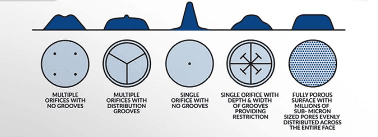 Ball Bearings vs Air Bearings