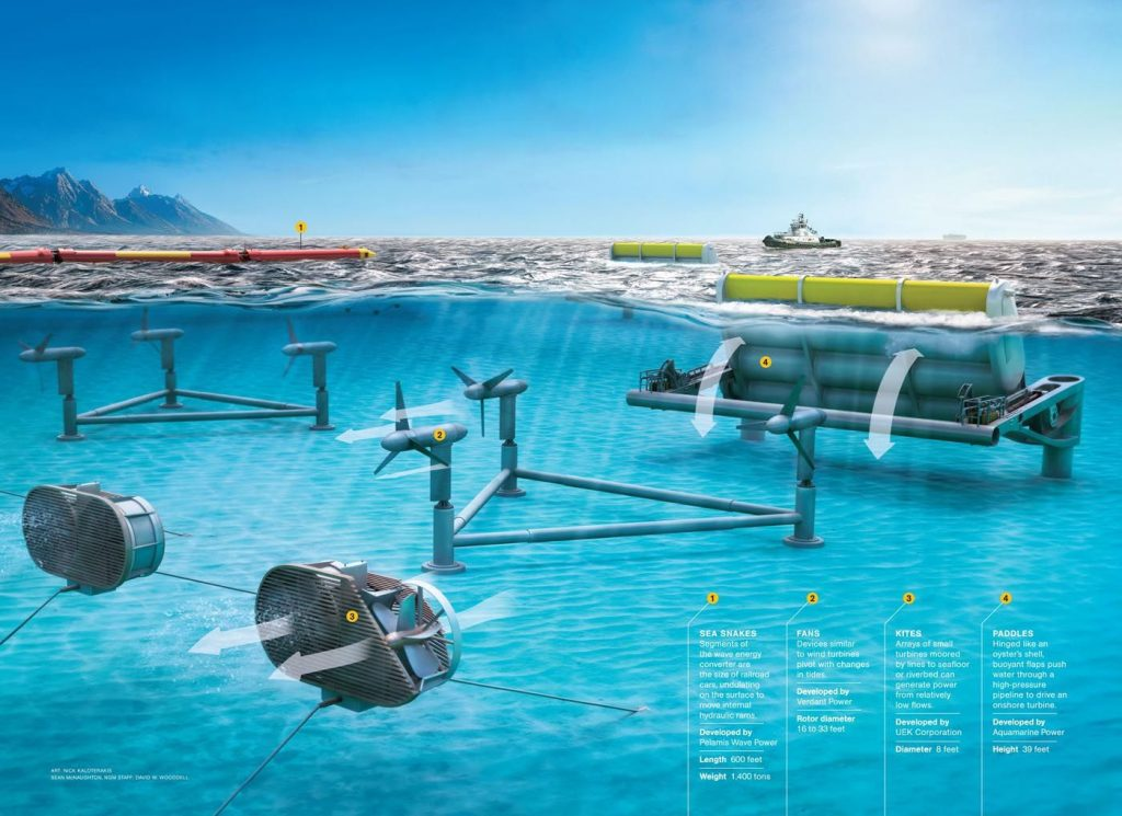 the different forms of tidal power, annotated