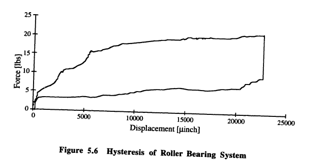 Force vs Displacement Diagram showing the Hysteresis of Roller Bearing Systems