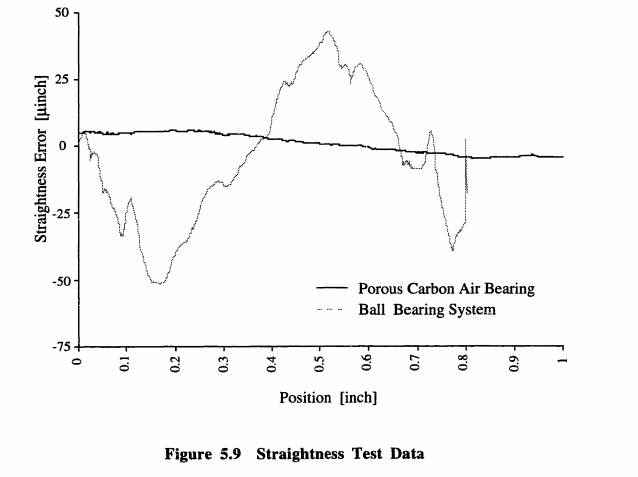 Straightness vs. position diagram of Porous Carbon and Ball Bearing Systems.