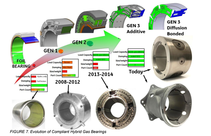 Graph depicting the evolution of compliant-hybrid-gas bearings.