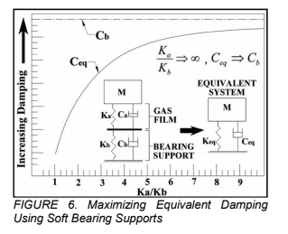 Graph depicting the equivalent damping for soft-mounted bearings.