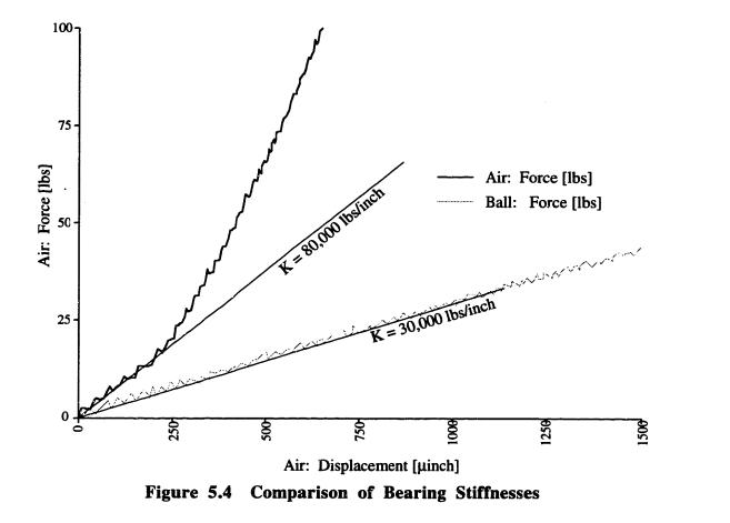 Displacement vs. force diagram for air bearings and ball bearings.
