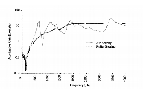 Frequency vs. gain plot for air bearings and roller bearings.