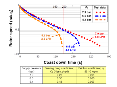 A graph displays coast-down time vs. rotor speed with a corresponding table.