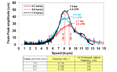 A graph displays peak-to-peak amplitude vs. speed, with a corresponding table.
