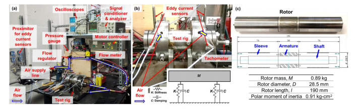 A labeled image of a test rig setup, including rotor dimensions.